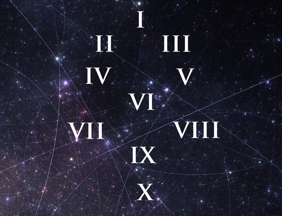 numeri romani schema